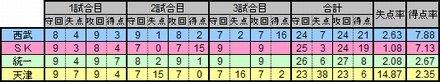アジアシリーズ失点率