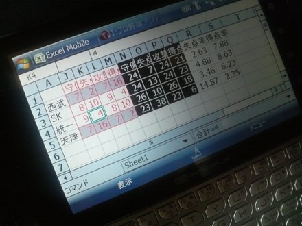 EM-ONEで失点率計算